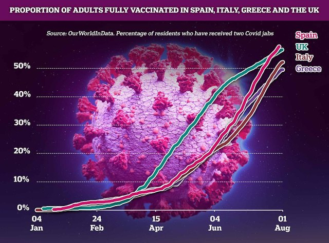 Spain has now managed to get two doses to a higher proportion of its population than the UK at almost 60 per cent, this graph shows. Italy has managed to double-jab more than half its population, and in Greece almost half are double-vaccinated