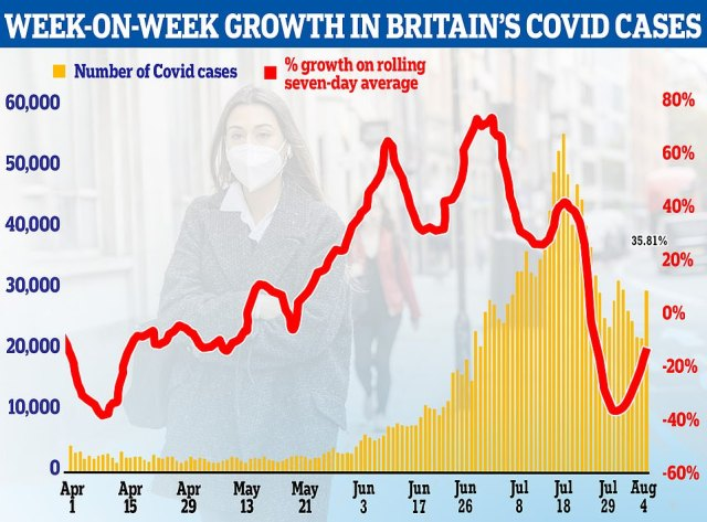 Despite the slight increase in cases today the seven-day average for infections is continuing to fall, dropping 13.6 per cent today. The measure ¿ which provides a more well-rounded picture of where cases are compared to just daily figures ¿ suggests the rate at which cases are falling may be slowing, however