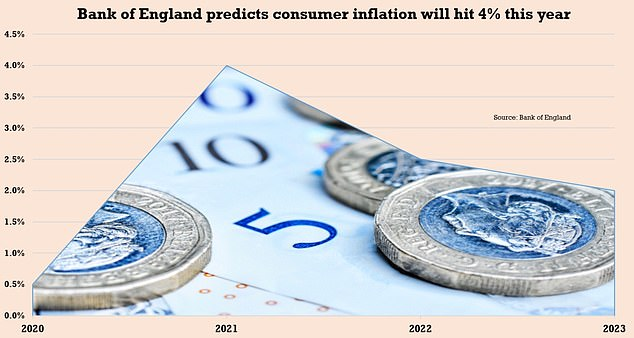 The Bank of England predicted in August that inflation would spike to four per cent in the fourth quarter of 2021 - double its target of two per cent