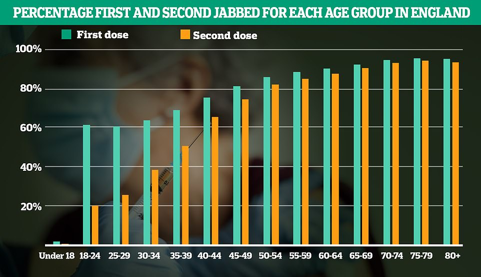 Overall, 2.5million over-50s (11 per cent) have not yet got their second jab and 2million haven't had their first (nine per cent)