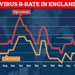 Covid England: Official data shows outbreak shrank 15% at the end of July though this may be a blip 💥👩💥