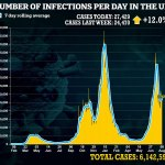 Covid cases increase for third day in row: Infections rise 12% to 27,429 as deaths drop 40% 💥👩💥