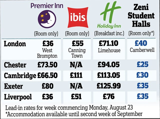 Zeni's prices are 'astonishingly tempting'. In the above table we compare its deals with three budget hotel providers
