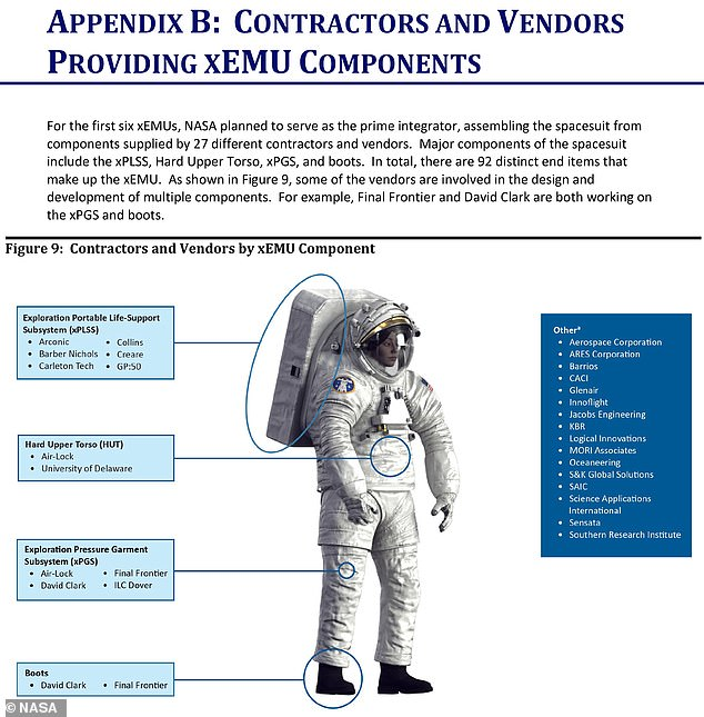In 2017, NASA decided to design, test and produce xEMU suits in-house, which resulted in six suits being built with parts from 27 different contractors and vendors. And another reason for the delay is that NASA is allowing these different contractors and vendors to propose their own ideas for the look of the moon mission suit