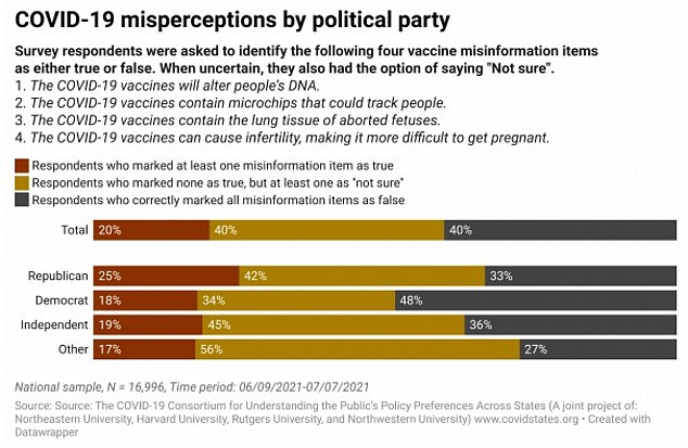 A quarter of Republicans believe at least one piece of vaccine misinformation