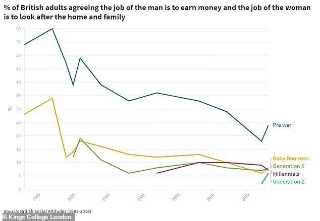Baby Boomers (8 per cent) Gen X (8 per cent), Millennials (7 per cent) and Gen Z (6 per cent) largely disagree that 'the job of the man is to earn money and the job of the woman is to look after the home and family'