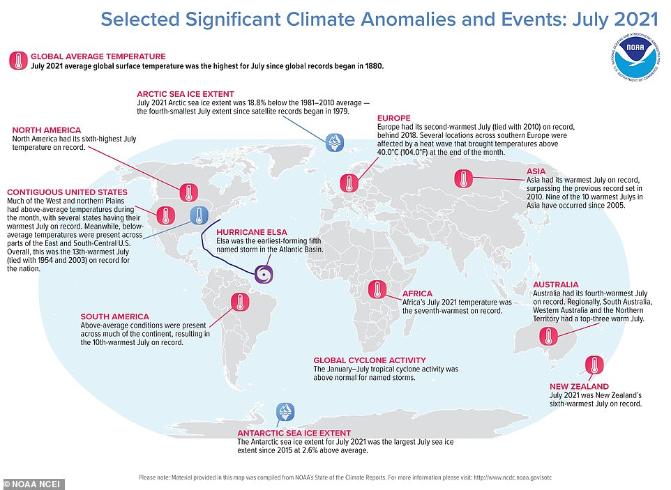The land-surface temperature in the Northern Hemisphere was 2.77F above average last month, surpassing the record from 2012. Asia had its hottest July on record, Europe had its second-hottest and North America, South America, Africa and Oceania all experienced July temperatures in their respective top-10 lists