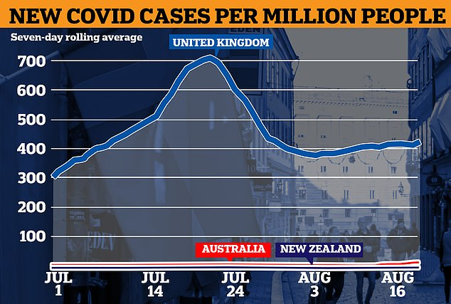 New Zealand and Australia have seen very few Covid cases per capita, one of the benefits of pursuing 'zero Covid' policies - despite leaving multi-billion dollar holes in their economies. But there are signs Australia's crisis could spike in the coming weeks amid the spread of the viciously infectious Delta variant, which has raised fears in New Zealand