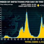 UK Covid outbreak: 30,838 daily cases and another 174 deaths - as hospital admissions climb 10% 💥👩💥