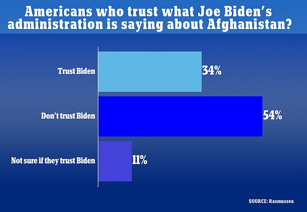Only 34 per cent of likely U.S. voters feel they can 'trust' Joe Biden and his officials when it comes to information about the situation in Afghanistan