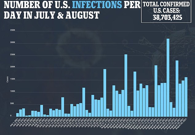 On Friday the US recorded 135,245 cases of Covid-19 with a seven-day rolling average of 151,005, a 145 per cent increase from the 61,451 average reported four weeks ago