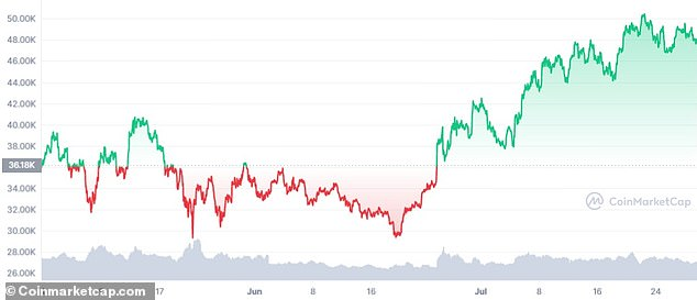He called the digital currencies 'volatile.' Above, a graph shows the price of Bitcoin over a period of three months this year