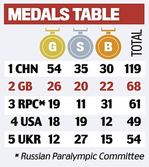 Here's how the medals table currently looks