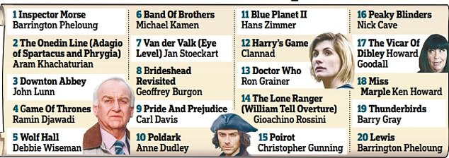 Inspector Morse was voted the number one TV theme tune of all time in a poll of Classic FM listeners and Radio Times readers