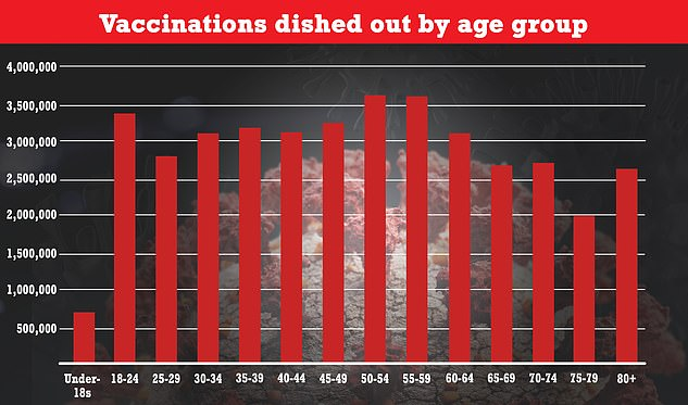 This chart shows vaccinations by age group in England. In the under-18s age group the Covid vaccine is already recommended for 16 and 17-year-olds, and half have already got one dose