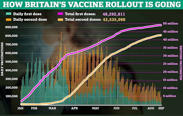 Pictured: A graph showing the progress of Britain's Covid vaccine rollout