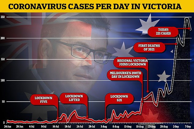 Victoria's active Covid cases remain in the hundreds with almost 100 coming from a single area in Melbourne's north