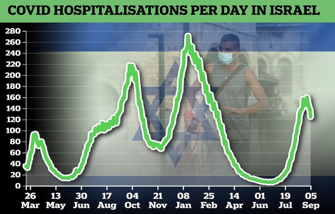 Weekly hospital admissions for patients infected with the virus fell to 1,198 in the seven days ending September 5. This was down 17 per cent on the week ending July 29 (1,438) which was the peak of the country's summer wave