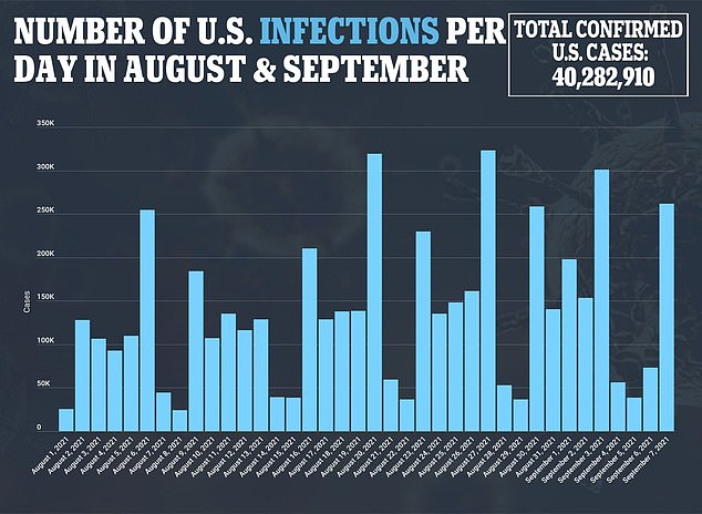 There were 1.146 million weekly cases this past weekend compared to 287,235 last year