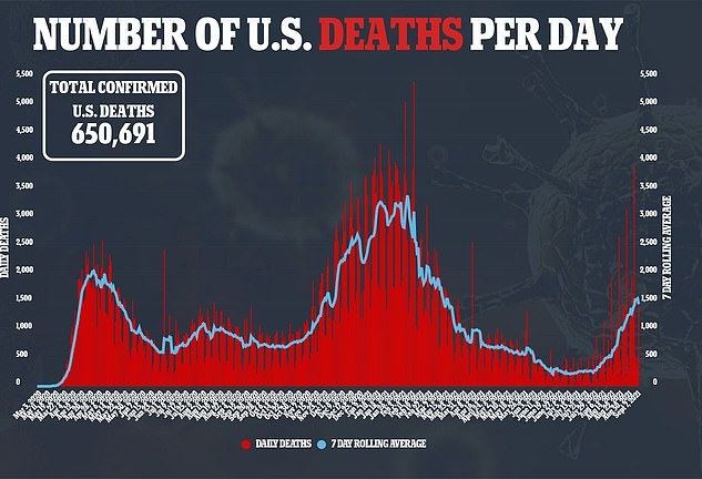The death toll for COVID-19 patients in the US is now 650,691