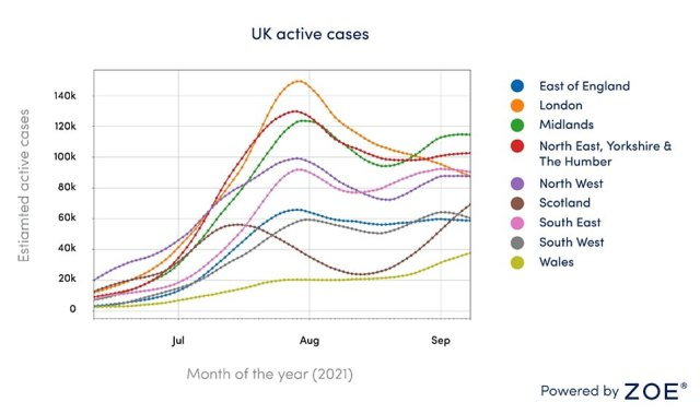 The Midlands has the highest number of total new cases in England with 8,070 per day. Graph shows: Estimated active cases in each region