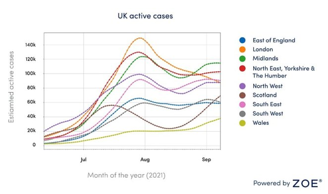 The Midlands has the highest number of total new cases in England with8,070 per day. Graph shows: Estimated active cases in each region
