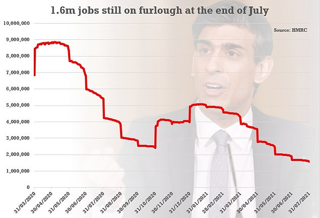 The latest figures showed 1.6million jobs were still being propped up by the furlough scheme at the end of July