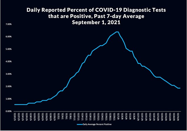 Overall, 2,006 cases were recorded in LA County for the week of September 8, down from a recent peak of 3,874 recorded on August 18