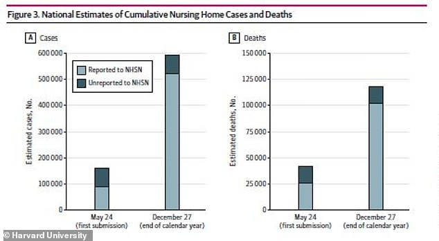 Many of the unreported cases and deaths occurred in the early months of the pandemic, before nursing homes were required to report their Covid data to the CDC. Pictured: Light blue indicates cases and deaths reported to the federal government and dark blue indicates how much higher the bars should be