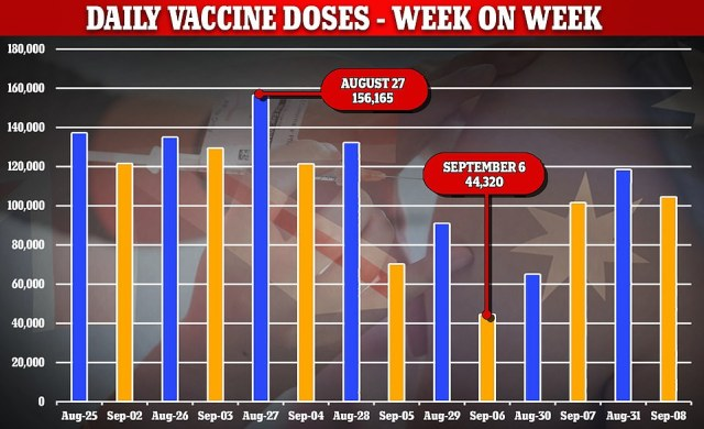 Vaccination numbers are already starting to wane heavily in NSW with a 15.8 per cent drop in vaccinations in just the past week