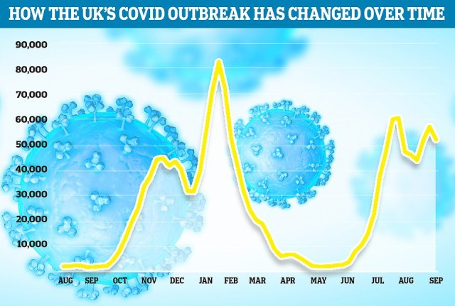 Data from King's College London scientists has suggested 51,876 people suffered with the virus in the week ending September 4, down nine per cent on the previous week (57,158)