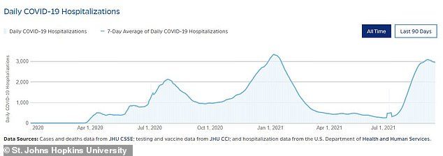 COVID-19 Hospitalizations saw a dramatic spike in August in Alabama and the rest of the US