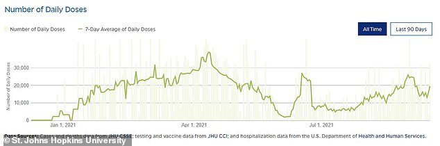 Alabama has been trailing behind in vaccination rates, with the state only recently reporting that about 50% of its eligible population has received at least one dose