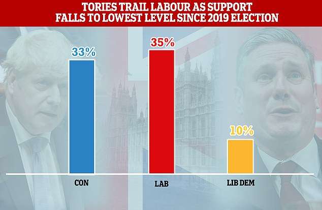 Conservatives have warned it could cost Mr Johnson the next election after a poll showed an immediate slump in support