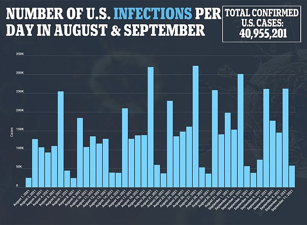 COVID-19 cases of the highly contagious Delta variant spiked during the summer across the US