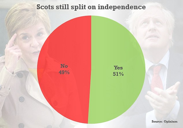 Polls have shown Scots are divided down the middle on whether to leave the union, but backing for independence has dropped sharply from the height of the pandemic
