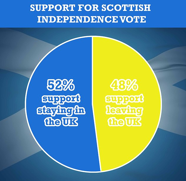 A recent Panelbase poll for the Sunday Times suggested that 48 per cent of Scots supported leaving the UK