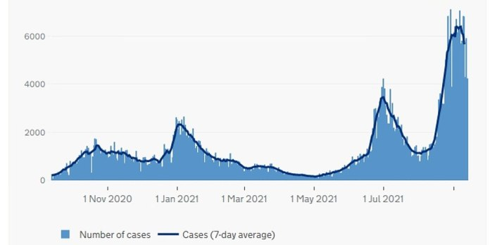Scotland: The graph above shows the number of COVID cases in Scotland as of the date reported.  This shows that the cases in the country are now falling after reaching their highest level since the start of the pandemic.