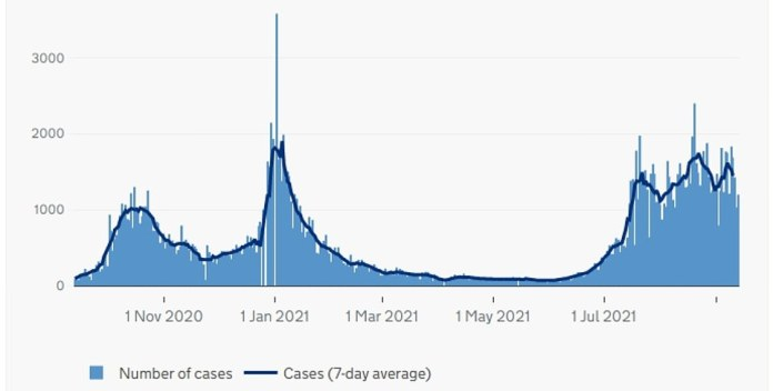Northern Ireland: The graph above shows COVID cases as of the date reported in Northern Ireland.  This showed that less than a fortnight of the return of schools in the country, cases have started decreasing.