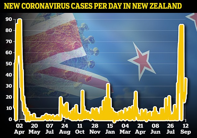 Auckland will stay in full lockdown for at least another week after 33 cases of Covid were found there on Monday - the city's longest shut-down of the pandemic so far