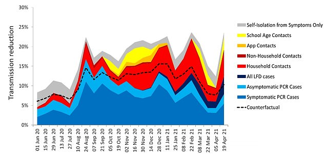 The graph shows the proportion of reduced COVID cases in different groups, such as positive PCR cases (blue and light blue) and their household contacts (red).  The dotted line shows how many of these cases could have been prevented in a hypothetical scenario where people who developed symptoms and their families were isolated.  Anything above that line had the added effect of NHS Test and Trace