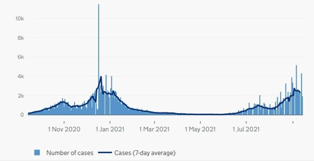 WALES: The above graph shows Covid cases in Wales by date reported and the average (blue line). It reveals cases in the country now also appear to be heading downwards