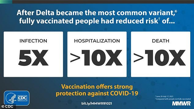 CDC analysis shows that during delta surge, COVID vaccines become less effective at protecting Americans from infection
