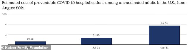 A KFF analysis finds that more than $5.7 billion was spent by Americans on preventable Covid hospitalizations from June to August 2021