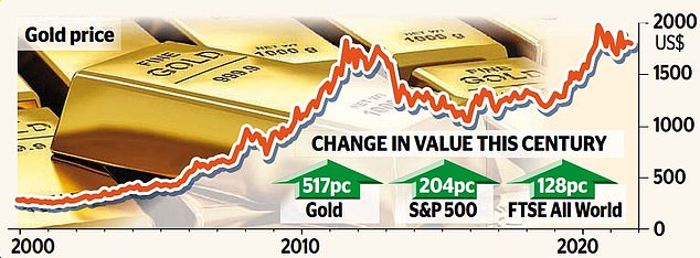 GoldPrices hit a record high of more than $2,053 a troy ounce in August last year. They have fallen back again as the rollout of vaccines fuelled optimism, and stock markets recovered