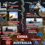 Why is Australia making nuclear submarines with help from US and UK? 💥👩💥