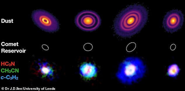 Four protoplanetary discs - GM&, AS 209, HD 163296 and MWC 480.  The top row shows emissions from the large dust in the disc.  The bottom row shows a three-color composite image of the emission from the large organic molecules HC3N (red), CH3CN (green) and c-C3H2 (blue) in each disc.  Dashed circles with a radius of 50 astronomical units show the scale of the comet-forming region in our own solar system