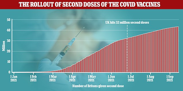 MailOnline's analysis of official data shows that only 1.6 million Britons are currently meeting the booster's criteria due to a six-month wait.  And the first 32 million people weren't fully immunized until June 24.  However, this figure would include hundreds of thousands of under-50s, as the uptake is not 100 percent among those eligible for the third dose.  Boosters should be given at least six months after the second dose, meaning the majority in the group cannot be jawed until November and December