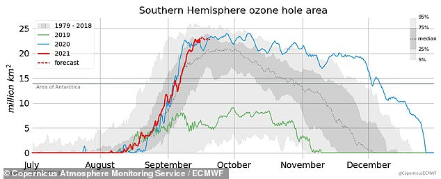The size of the ozone hole largely depends on weather conditions.  Last year's cold conditions (blue) saw one of the greatest on record, while 2019's (green) was the smallest.  This year's dimensions are shown in red above
