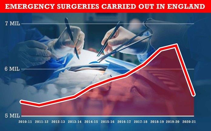 In the 12 months to March 5.45 million emergency procedures were performed across all NHS England services, down 16 per cent at 6.5m the previous year.